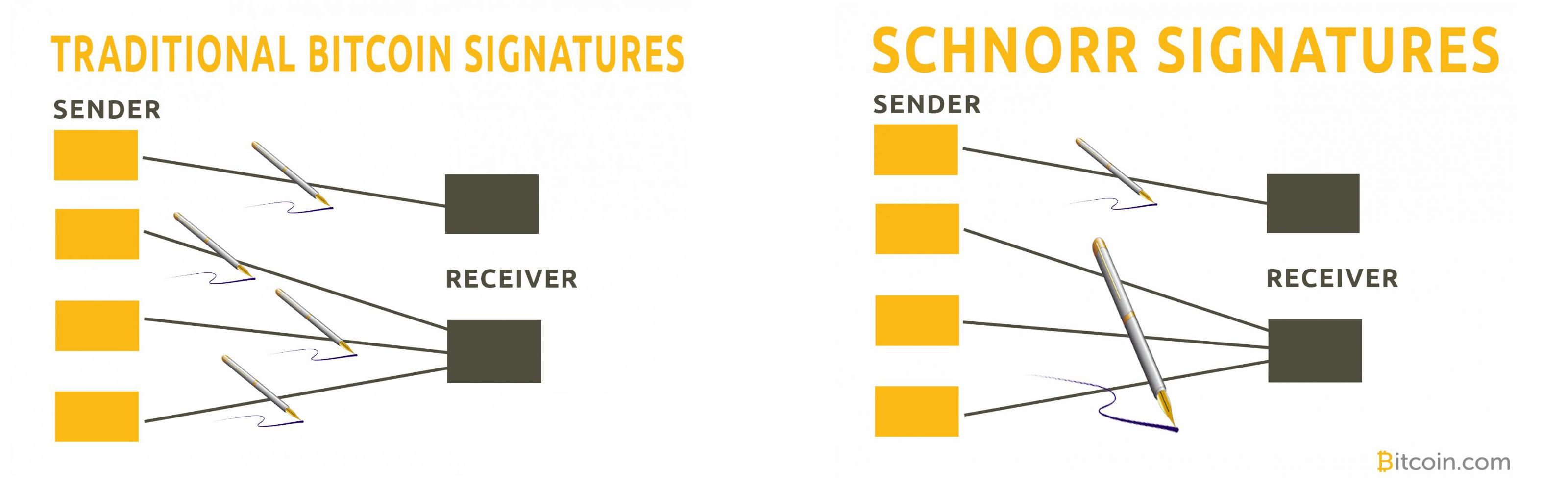 Las firmas de Schnorr están llegando a Bitcoin Cash: esto es lo que debe saber