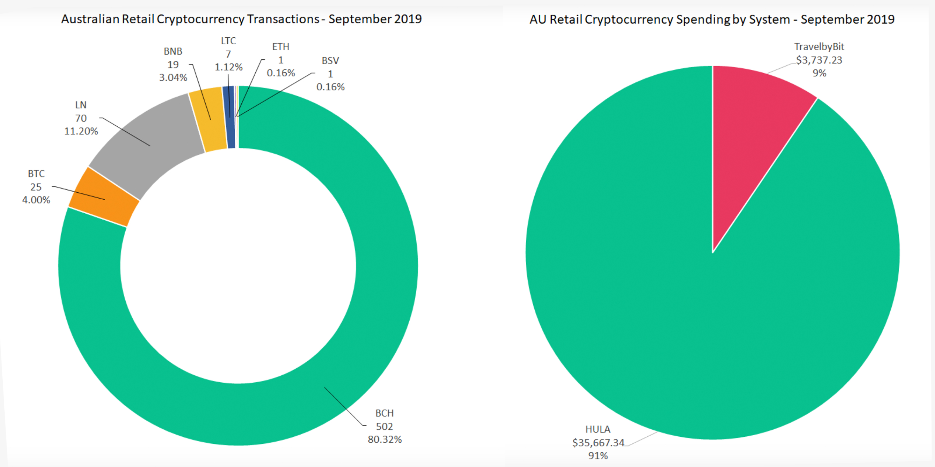 Bitcoin Cash eclipsa el gasto minorista de BTC en Australia por un amplio margen