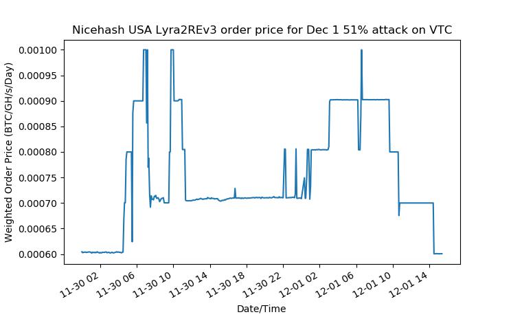 Red de Vertcoin saboteada por otro ataque del 51%