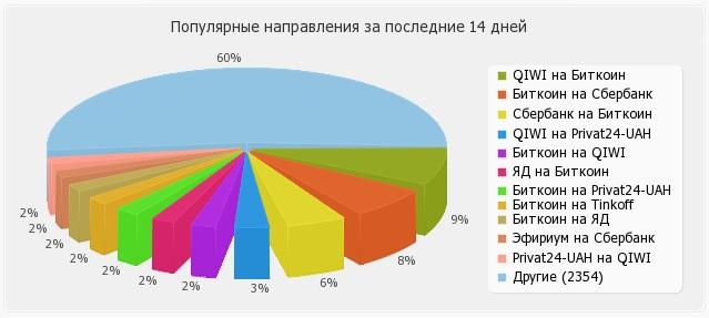 Los rusos pueden usar Qiwi, Sberbank, Yandex Money y ahora Binance P2P Exchange para comprar Bitcoin con rublos