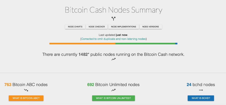 Donación minera del 5%: Bitcoin ABC agregará un plan de financiamiento de infraestructura en la próxima versión