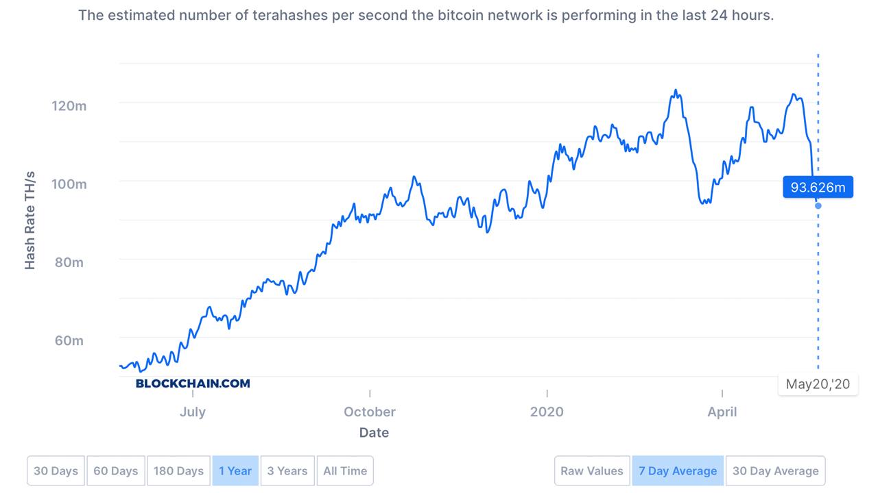 El hashrate de Bitcoin se desliza un 33% desde la mitad: la dificultad disminuye, los problemas en