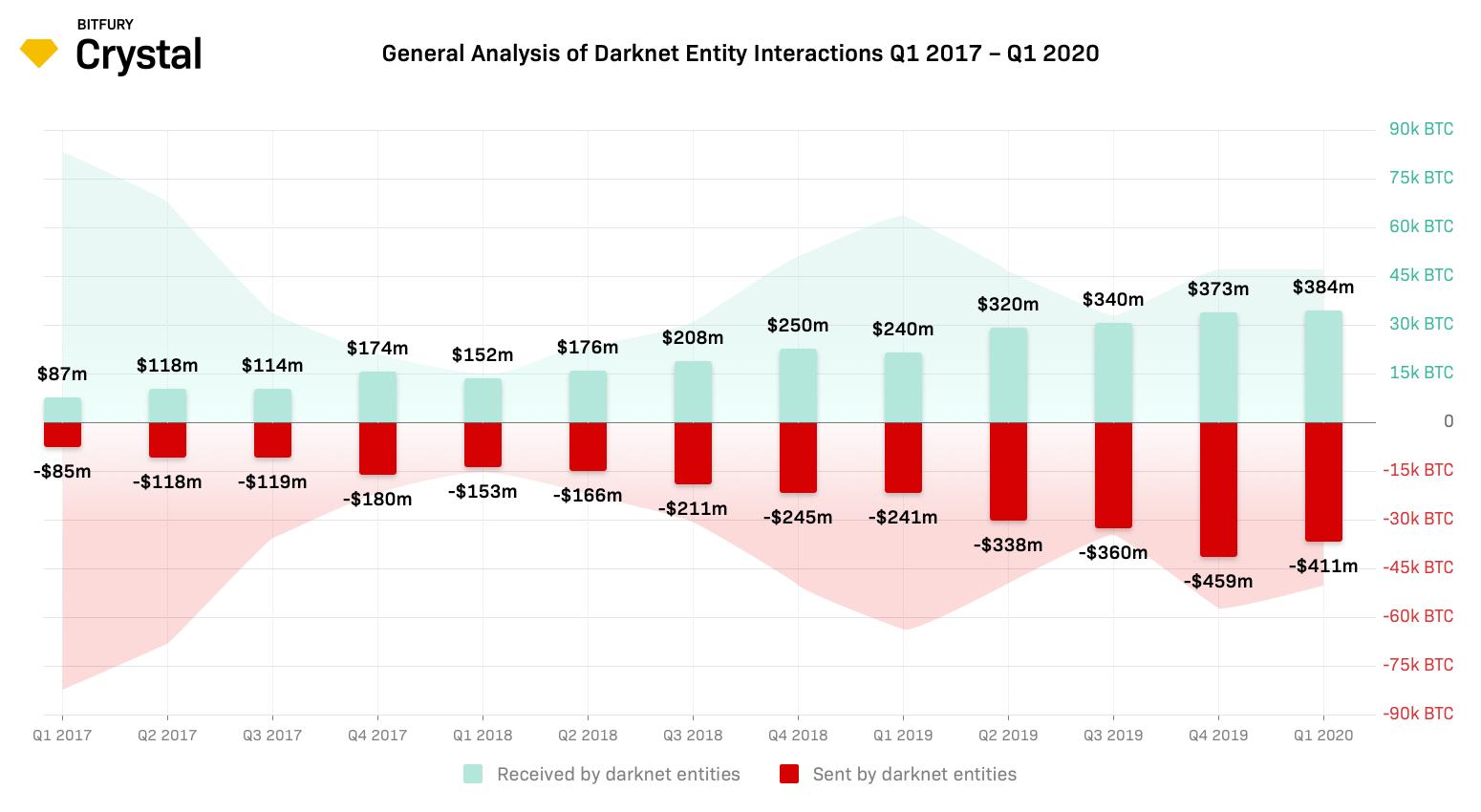 El uso de Bitcoin en los mercados Darknet aumenta un 65% en el primer trimestre